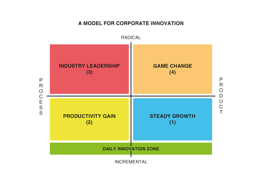 Innovation Quadrant for Corporate Innovation