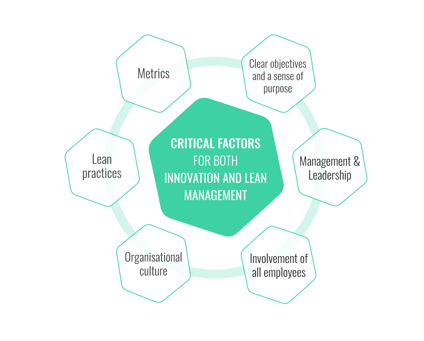 Critical factors shared by Lean and Innovation Management